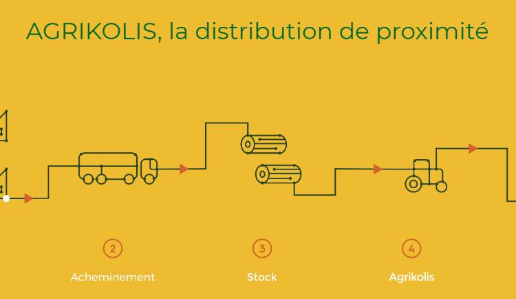 <b>AGRIKOLIS Relais de livraison agricole</b>