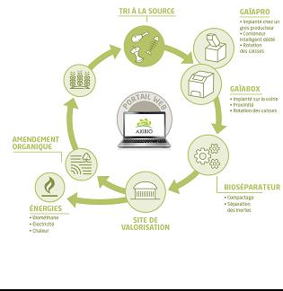 <b>AXIBIO, la valorisation des biodéchets qui produit de l'énergie</b>