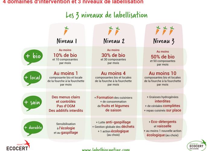 Labellisation Ecocert pour les cantines des collèges de DORDOGNE