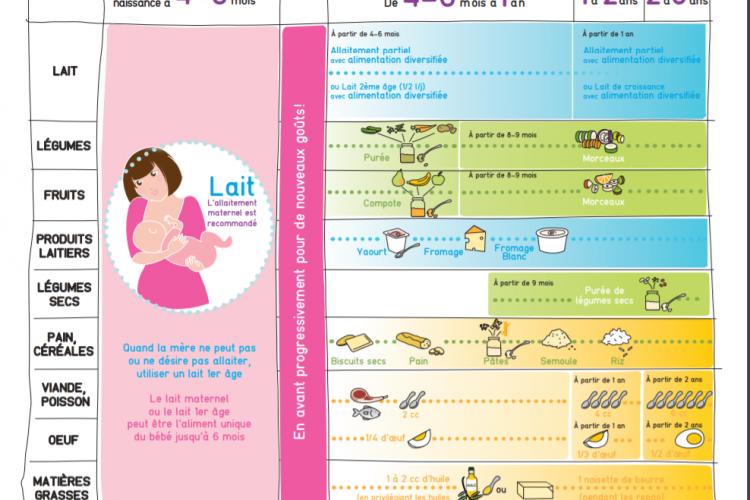 Des aides pratiques pour que les très jeunes enfants mangent bien