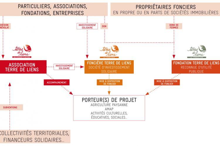 <b>TERRE DE LIENS ou l'action agricole solidaire</b>