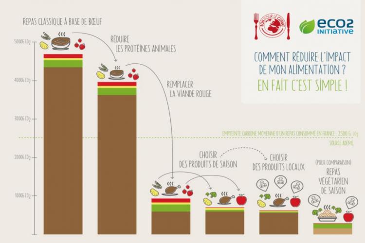 WWF : Vers une alimentation bas carbone, saine et abordable